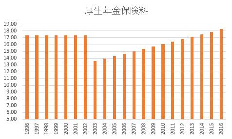 厚生年金保険料の推移